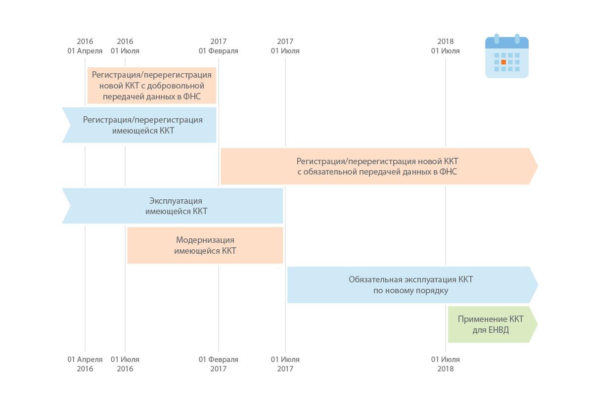 усно и новый порядок применения ккм54 фз погоду Минске оказывают